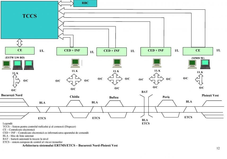 ERTMS/ETCS – un singur standard pentru siguranța feroviară