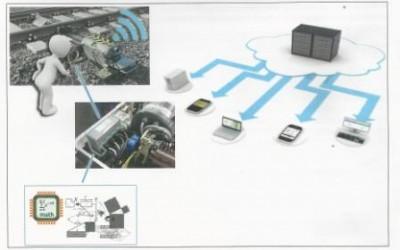 Electromecanismul inteligent