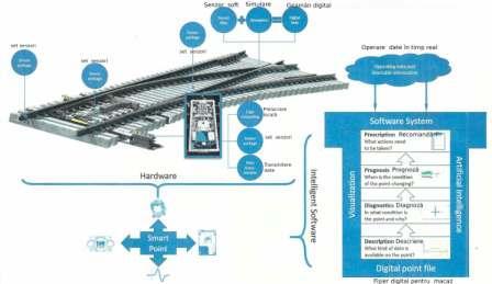 Macazul inteligent – componenta de bază a unei infrastructuri feroviare digitalizate
