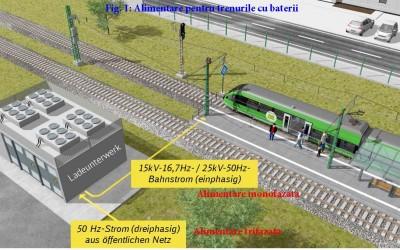 Compararea costurilor: electrificarea rutei versus utilizarea unităților alternative